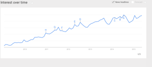 'Travel Apps' search trend by Google